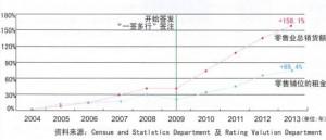 中国香港2004年至2013年零售业总销量货额及商铺租金