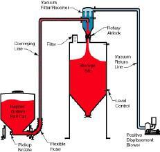 图2.103 PTS粉体输送系统