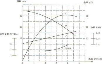 离心泵的选型曲线