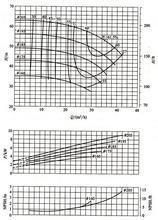 离心泵的性能曲线与工作曲线