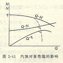 图2.45汽蚀现象原理图