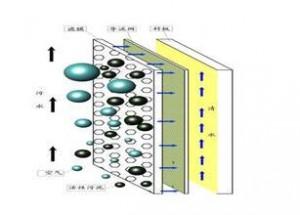膜过滤原理