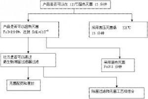 图2.68除菌过滤的工艺验证决策树