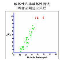 起泡点与细菌截流量的线性相关图