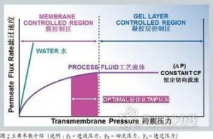 图2.96通量与TMP的关系
