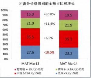 牙膏价格分析级别的金额占比与增长