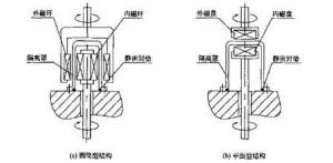 磁力搅拌的设计原理