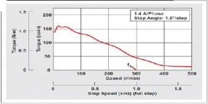 马达速度与转头速度关系对照表