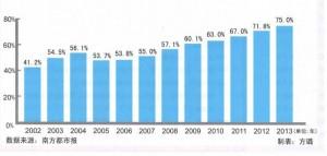 2002年至2013年内地旅客占访港游客总人次比例