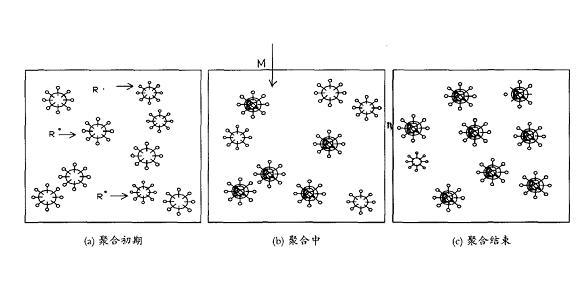 种子法乳液聚合 滴加部分单体分层