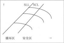 图1喘振控制线