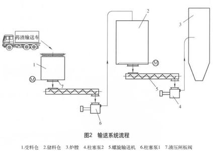 废药渣储输系统设计重点