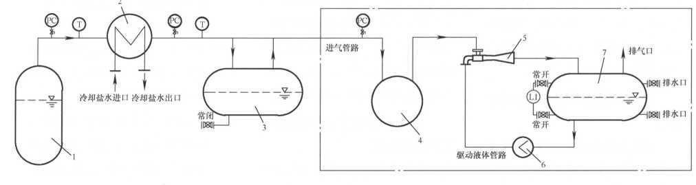 液环泵在制药溶媒回收装置中的应用及设计要点