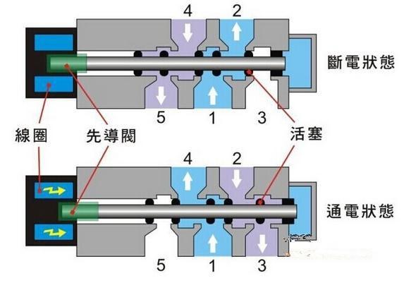 石油化工中的流体机械智能化技术分析