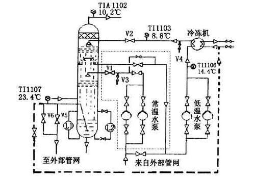 空分装置冷水机组设备相关建议