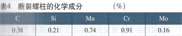 表4断裂螺柱的化学成分 (%)