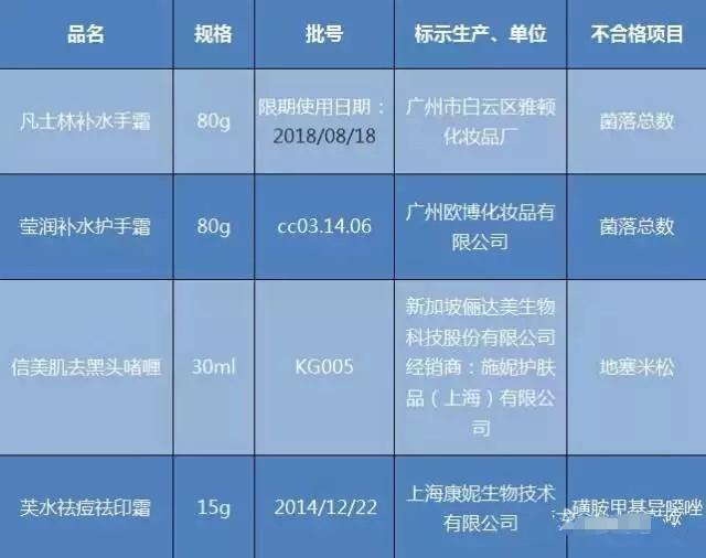 上海化妆品抽检结果出炉 4问题产品榜上有名
