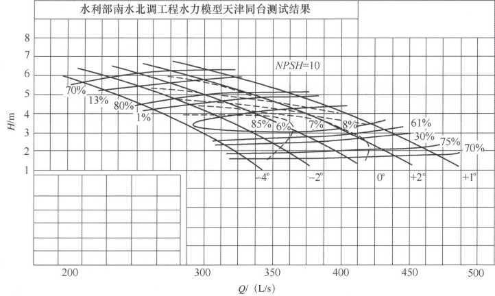 图1原始模型性能曲线(TJ04-ZL-07)