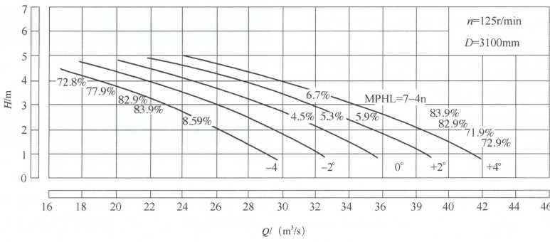 图2模型优化设计后得出的实泵性能曲线