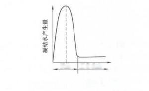 图2 起动时蒸汽输送管凝结水产生量