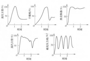 图3蒸汽使用设备的负荷特性实例