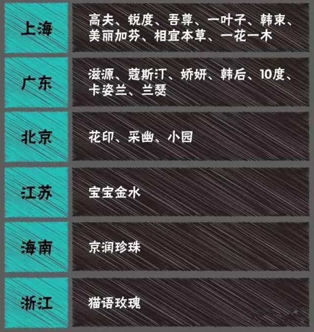 屈臣氏的21个国产日化品牌档案大揭秘!2