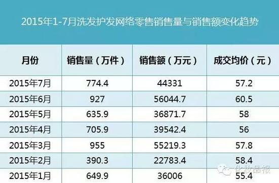 洗发水市场 再增一匹国产黑马 极是7月进入TOP10
