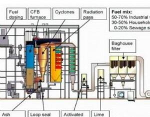 流化床药渣焚烧系统主要设备 设计及运行