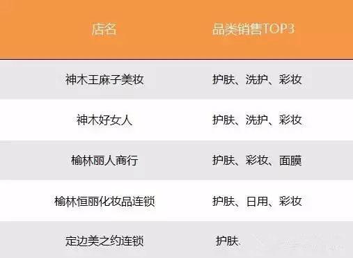 陕北部分连锁品类销售情况: (2)