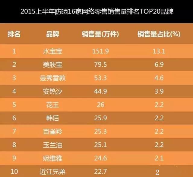 2015上半年防晒16家网络零售销量排名TOP20品牌