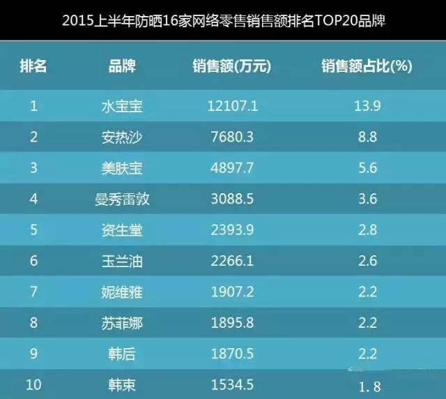 2015上半年防晒16家网络零售销量排名TOP20品牌2
