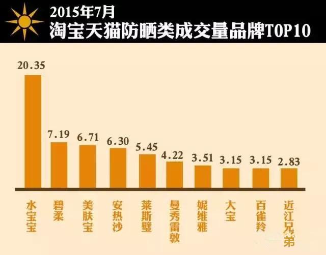 7月防晒淘宝天猫销售额和销量TOP10品牌柱状图