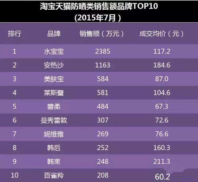 7月防晒淘宝天猫销售额和销量TOP10品牌
