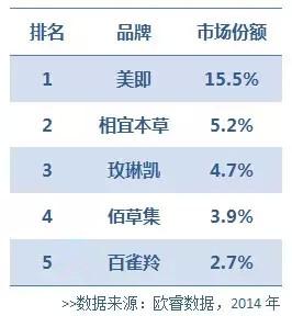 中国面膜市场TOP15品牌大揭秘 谁一年卖了19.5亿