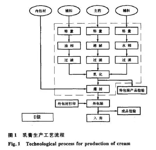 乳膏生产工艺流程.webp