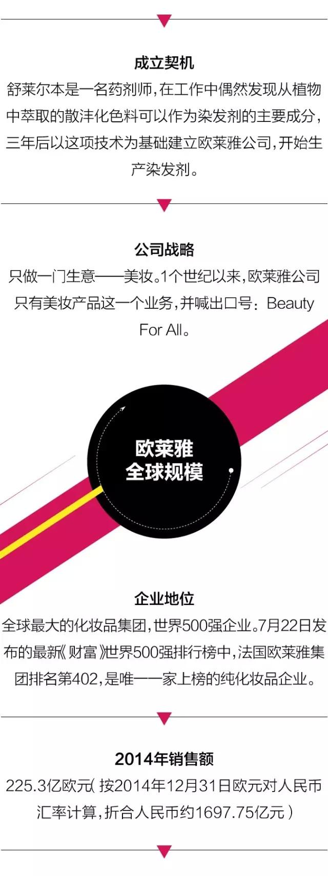 你知道 全球最大化妆品集团 是谁吗? (2)