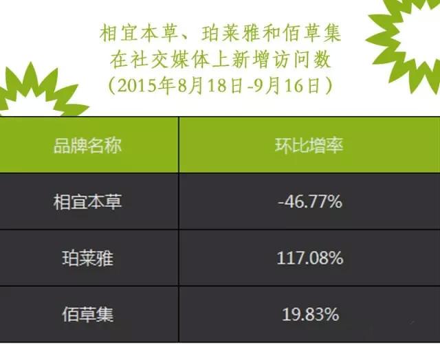 哪五大国产化妆品在社交媒体上得分最高