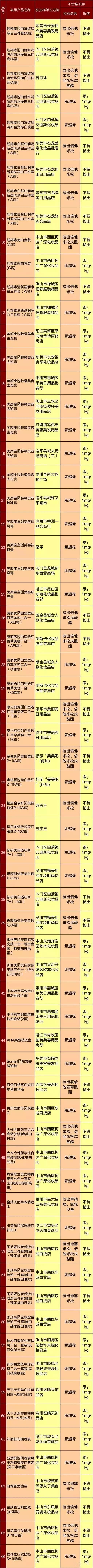 又一波美白淡斑类产品因汞超标、含激素被广东省食药监局通告