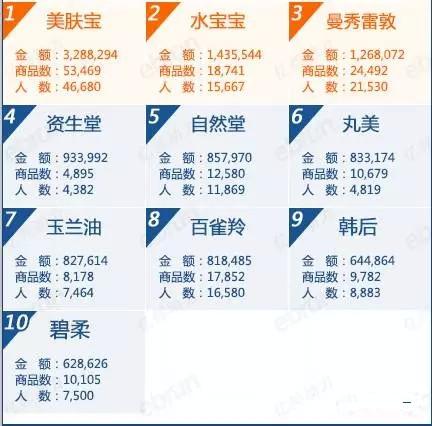 8月天猫防晒品牌排行榜