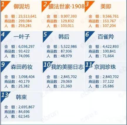 8月天猫面膜热销品牌排行榜