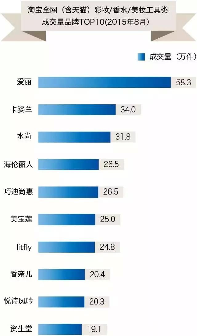 8月淘宝全网彩妆TOP10贡献2.2亿 有个陌生品牌以3243万元抢滩第一