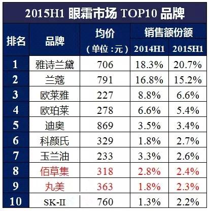 百货眼霜TOP10品牌大揭秘