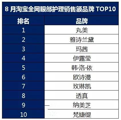 百货眼霜TOP10品牌大揭秘 占20%份额的王者竟是它