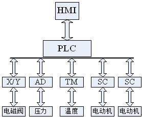 PLC高剪切乳化机控制系统的结构