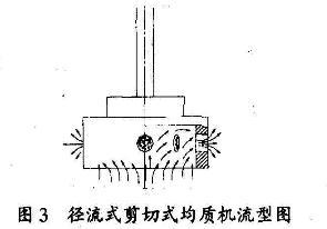 径流式高剪切乳化机