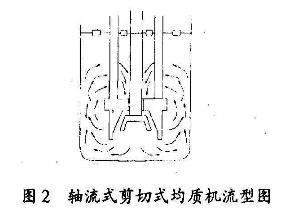 轴流式高剪切乳化机