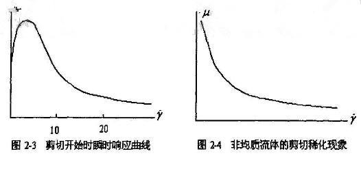 应力-应变曲线的一般形式
