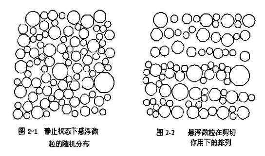 非均质流体处理静止时,非均质流体微粒的随机情况