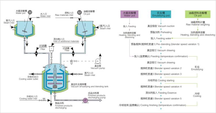 高剪切乳化机工艺流程