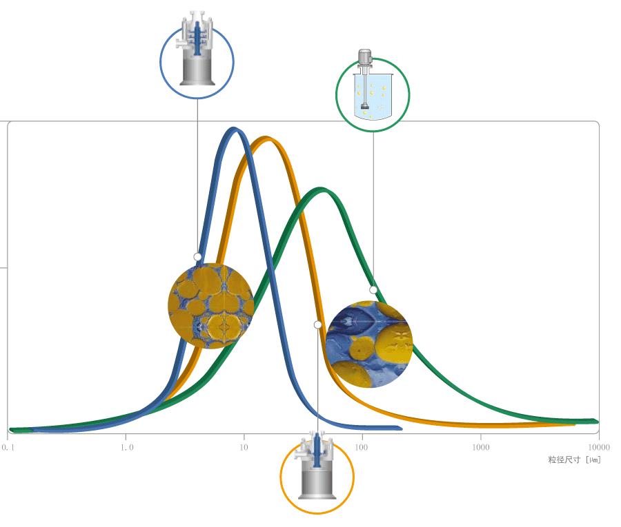 不同乳化机的粒径分布范围